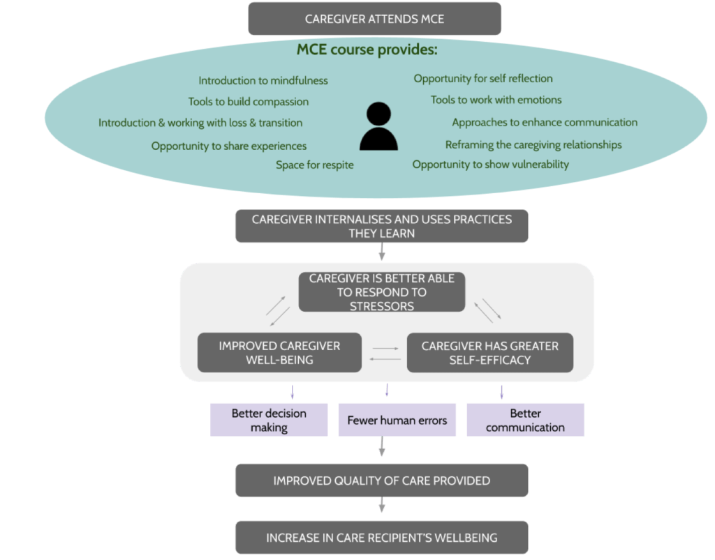 Theory of Change for mindful caregiving education